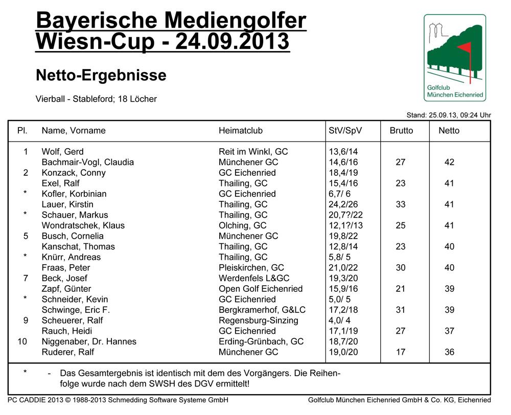 Bayerische Mediengolfer - Ergebnisse